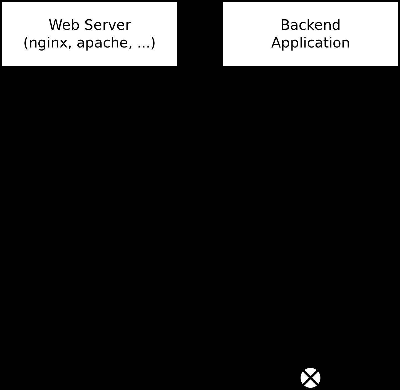 query-timeline-diagram